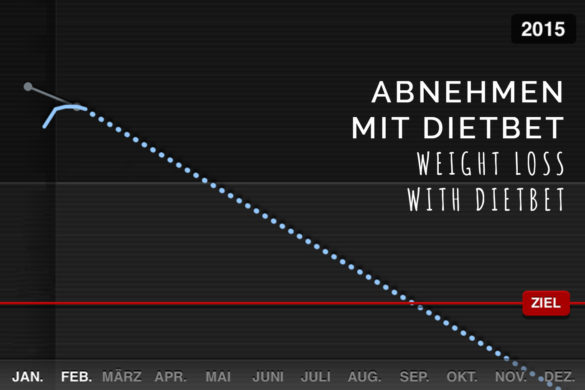 Weight Loss with Dietbetter - loosing weight for money | www.youdid-design.de