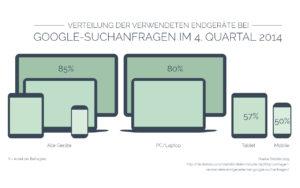 Infografik Verteilung der verwendeten Endgeräte bei Google Suchanfragen im 4.Quartal 2014   www.youdid-design.de
