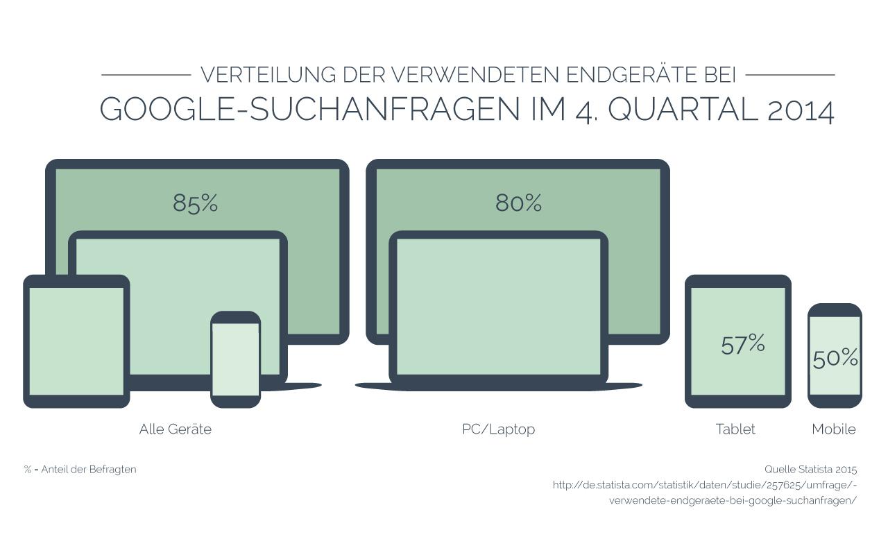 Infografik Verteilung der verwendeten Endgeräte bei Google Suchanfragen im 4.Quartal 2014 | www.youdid-design.de