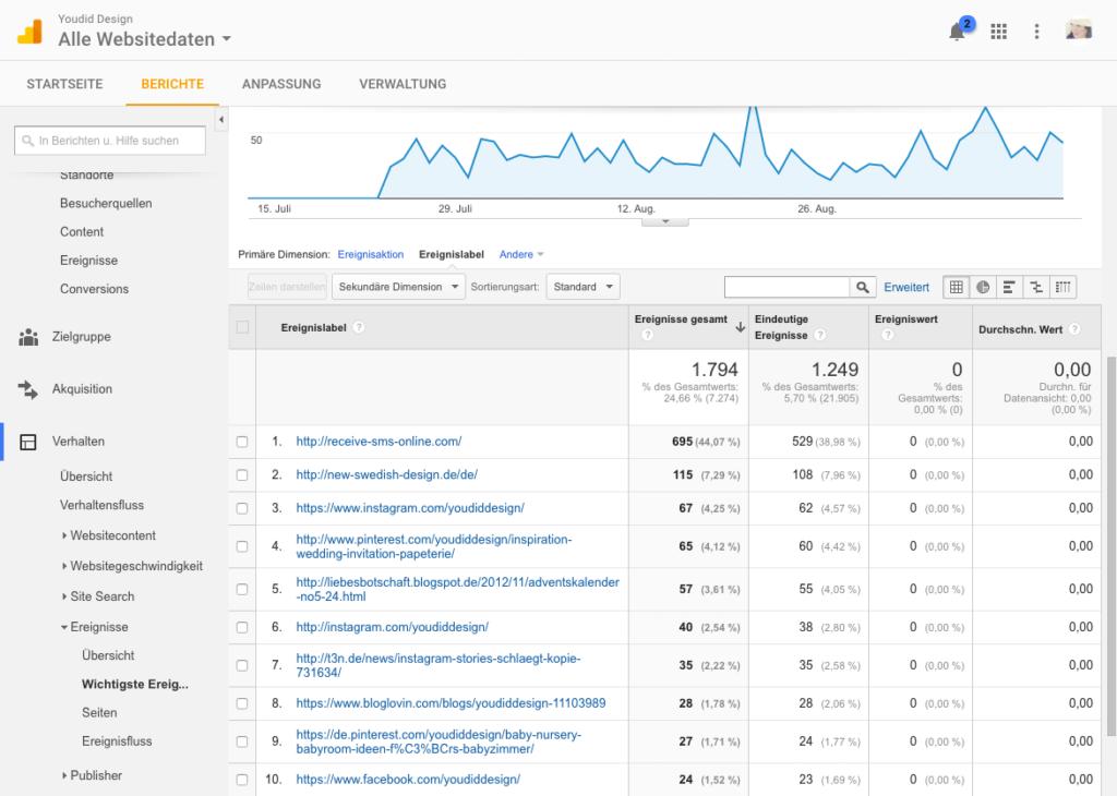 Klicks auf externe Links mit dem Google Tag Manager und Google Analytics messen - Ereignisse auswerten | www.youdid-design.de