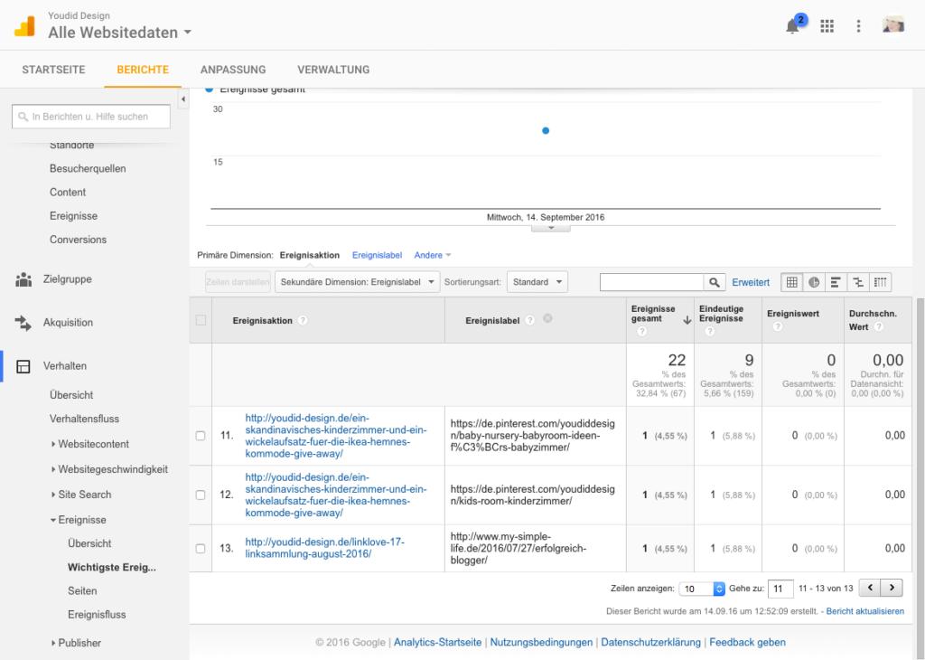 Klicks auf externe Links mit dem Google Tag Manager und Google Analytics messen - Ergebnis | www.youdid-design.de