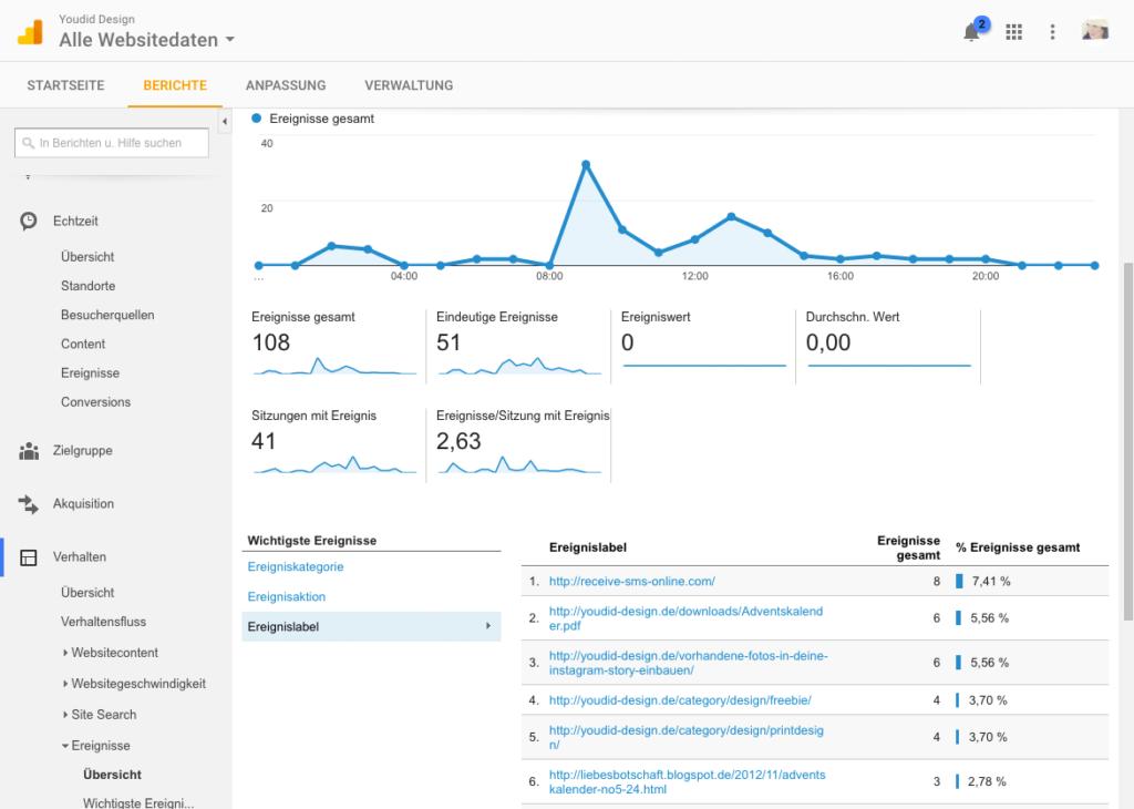 Klicks auf externe Links mit dem Google Tag Manager und Google Analytics messen - Ergebnisse auswerten | www.youdid-design.de