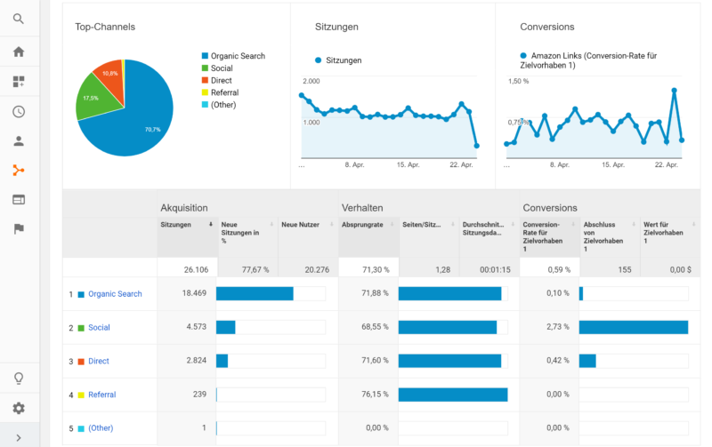 kostenloses Google Analytics Blogger Dashboard Aquisitionsübersicht | https://youdid.blog