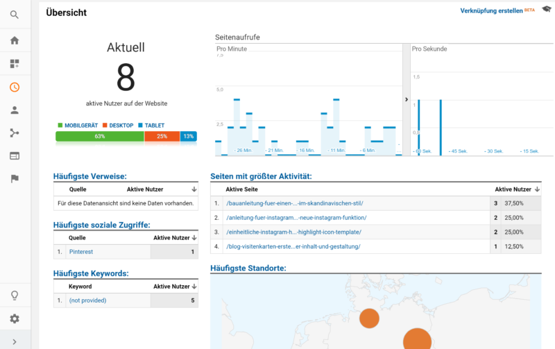 kostenloses Google Analytics Blogger Dashboard Echtzeit Analyse | https://youdid.blog