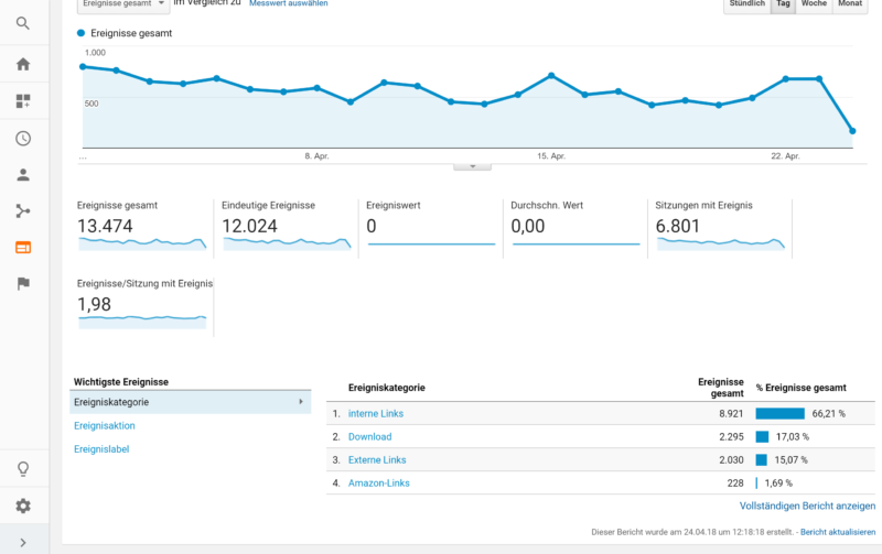 kostenloses Google Analytics Blogger Dashboard Ereignisse und externe Links tracken | https://youdid.blog