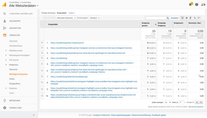 Interne Links tracken mit Google Analytics und dem Google Tag Manager Ereignisansicht einzelner Link | https://youdid.blog